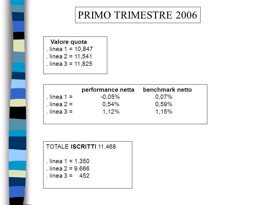 Valore della quota anno 2005