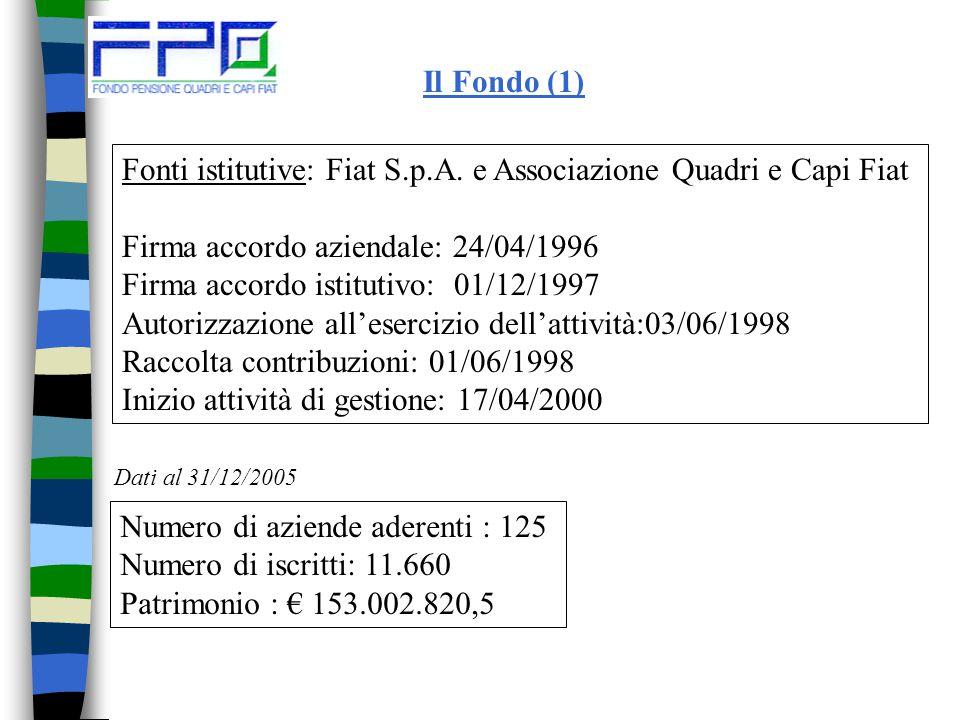 Il Fondo nel 2005