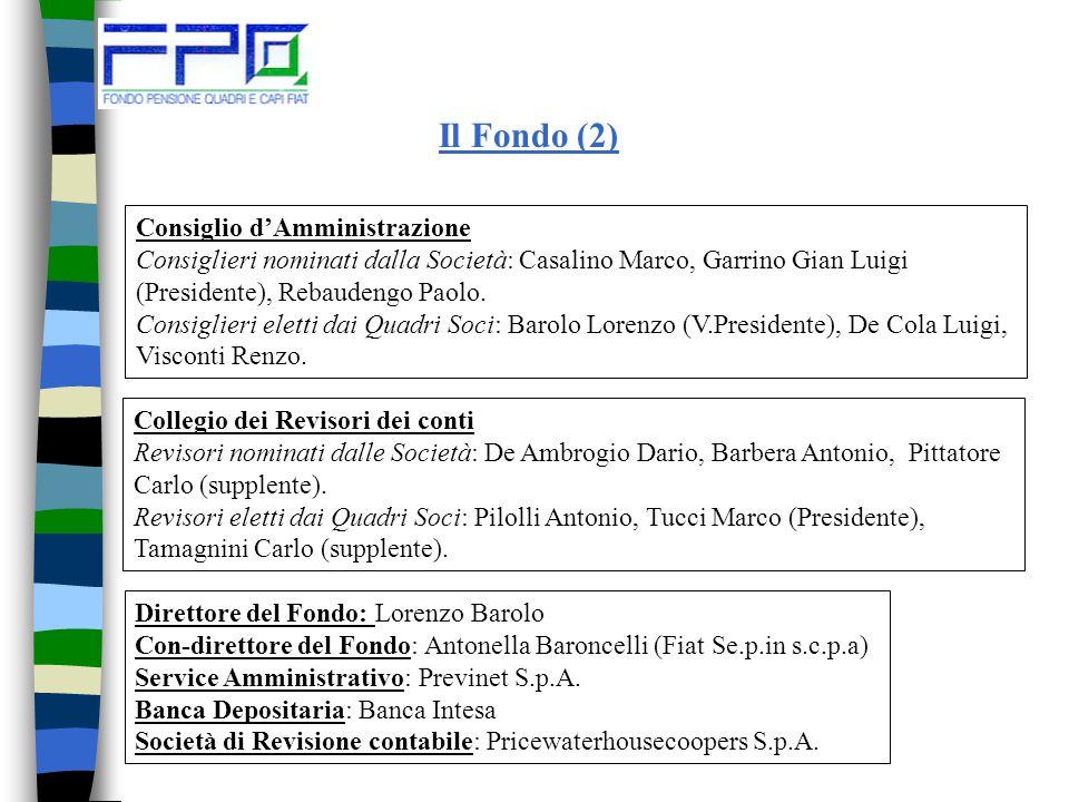 Il Fondo (1) Fonti istitutive: Fiat S.p.A.