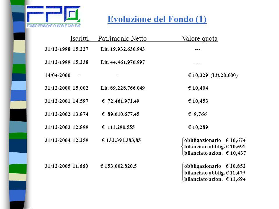 Evoluzione del Fondo (1) 31/12/199815.227Lit.19.932.630.943 --- 31/12/199915.238Lit.