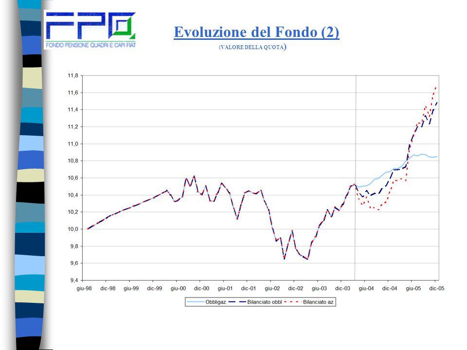 Evoluzione del Fondo (1) 31/12/199815.227Lit. 19.932.630.943 --- 31/12/199915.238Lit.