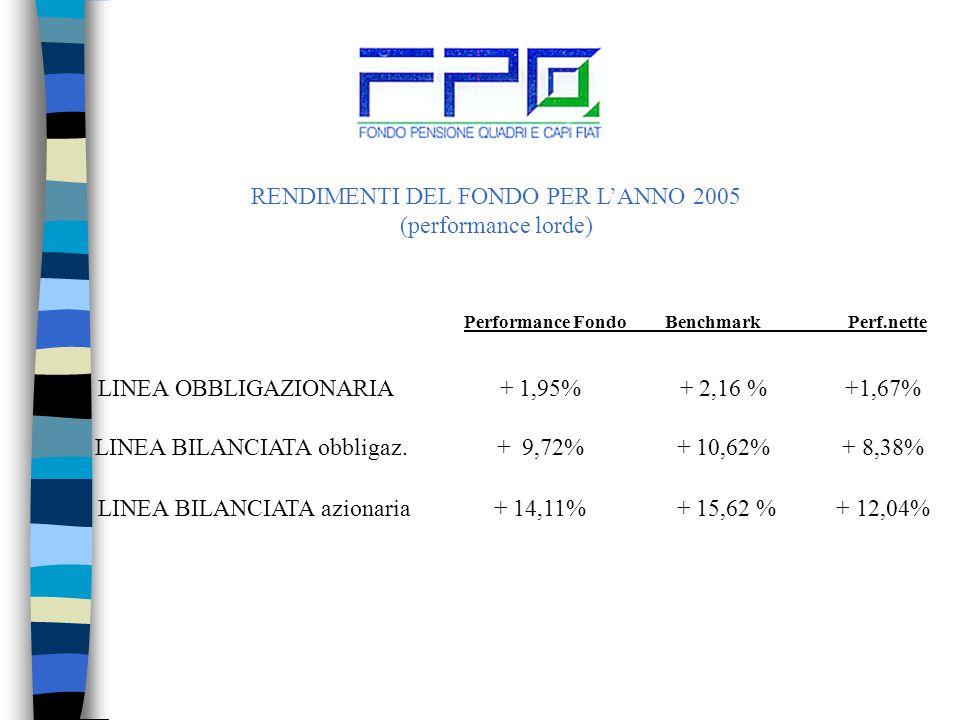 RENDIMENTI DEL FONDO PER L'ANNO 2005 (performance lorde) LINEA OBBLIGAZIONARIA + 1,95% + 2,16 % +1,67% Performance Fondo BenchmarkPerf.nette LINEA BILANCIATA obbligaz.
