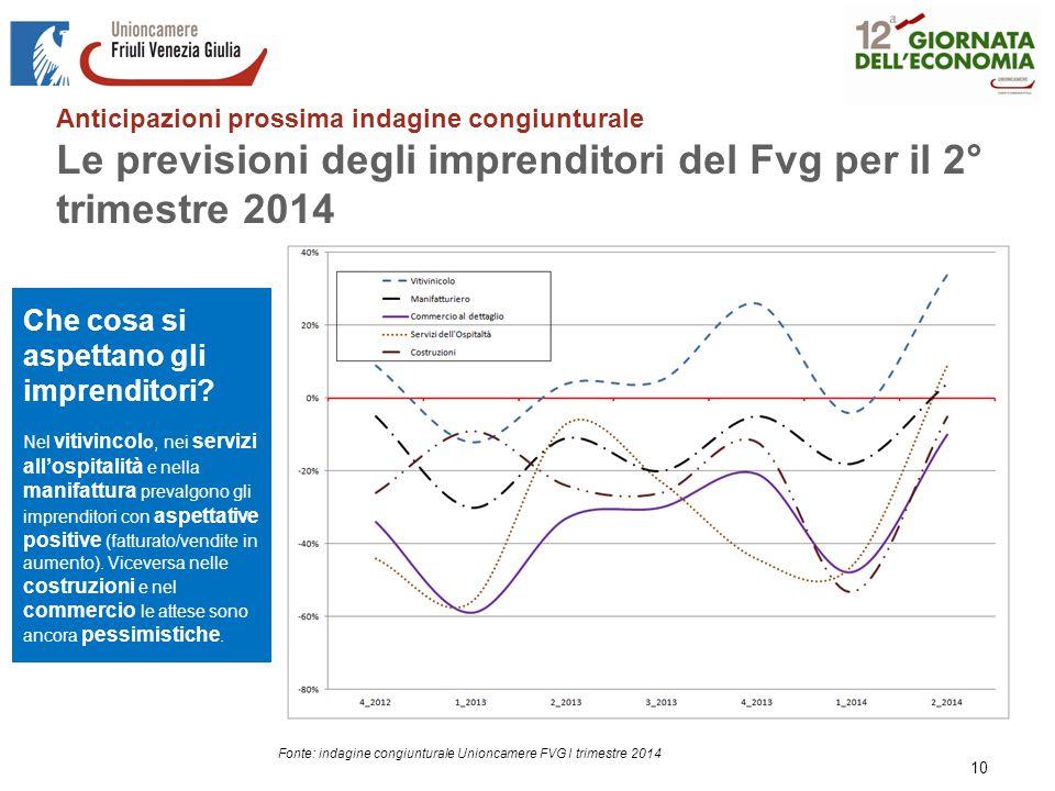 Anticipazioni prossima indagine congiunturale Le previsioni degli imprenditori del Fvg per il 2° trimestre 2014 10 Fonte: indagine congiunturale Unioncamere FVG I trimestre 2014 Che cosa si aspettano gli imprenditori.