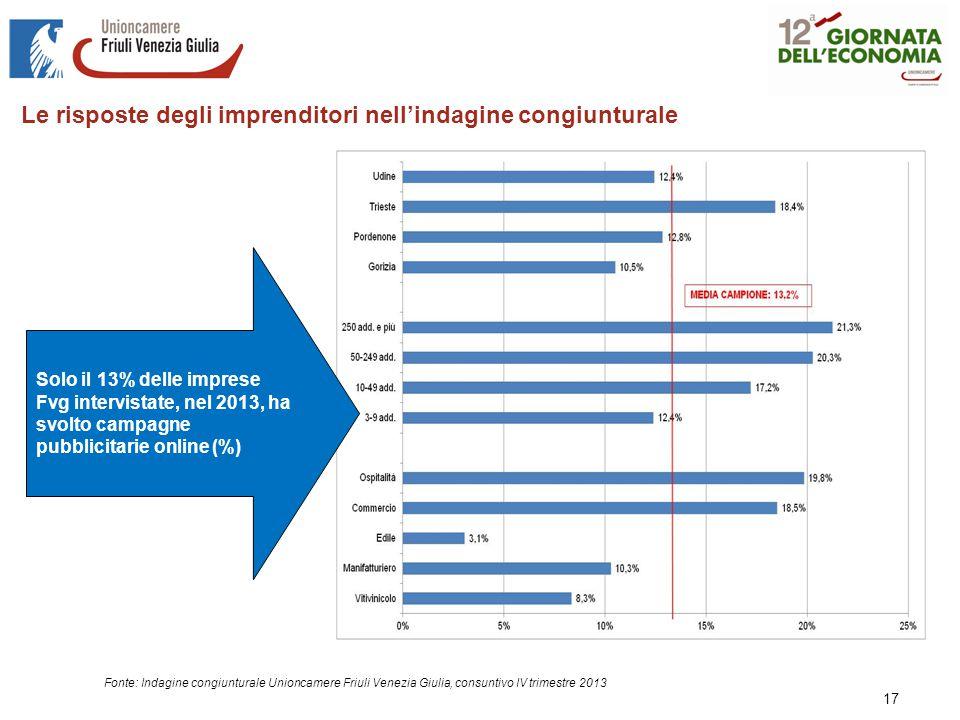 17 Fonte: Indagine congiunturale Unioncamere Friuli Venezia Giulia, consuntivo IV trimestre 2013 Le risposte degli imprenditori nell'indagine congiunturale Solo il 13% delle imprese Fvg intervistate, nel 2013, ha svolto campagne pubblicitarie online (%)