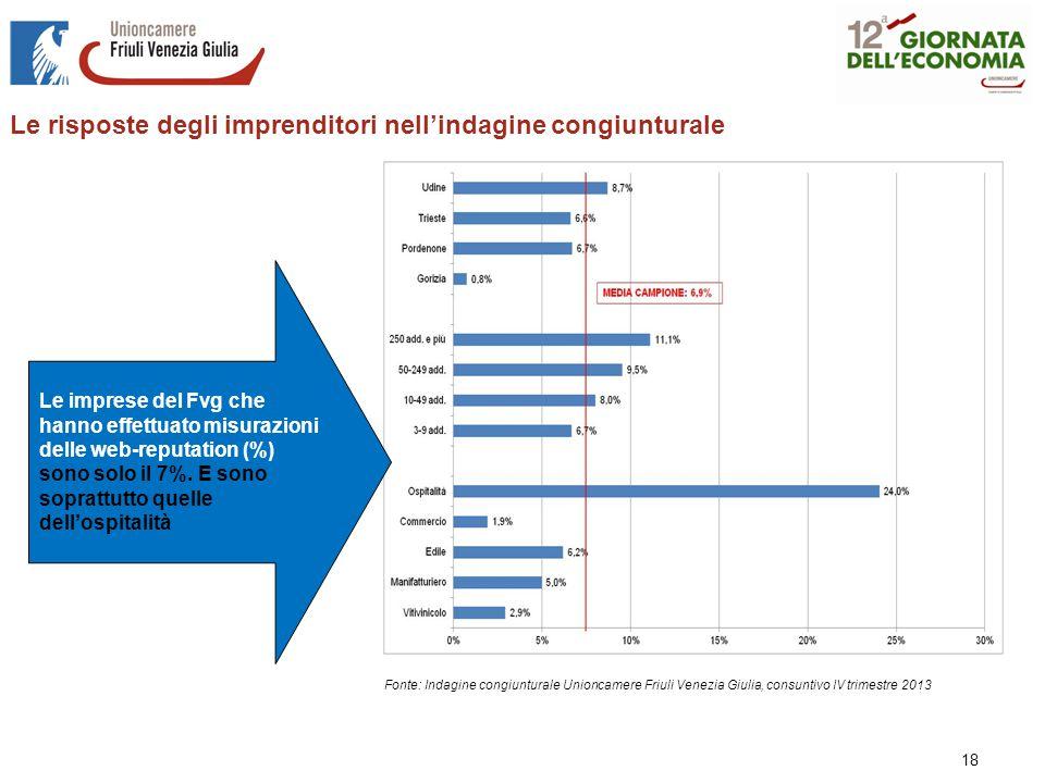 18 Fonte: Indagine congiunturale Unioncamere Friuli Venezia Giulia, consuntivo IV trimestre 2013 Le imprese del Fvg che hanno effettuato misurazioni delle web-reputation (%) sono solo il 7%.