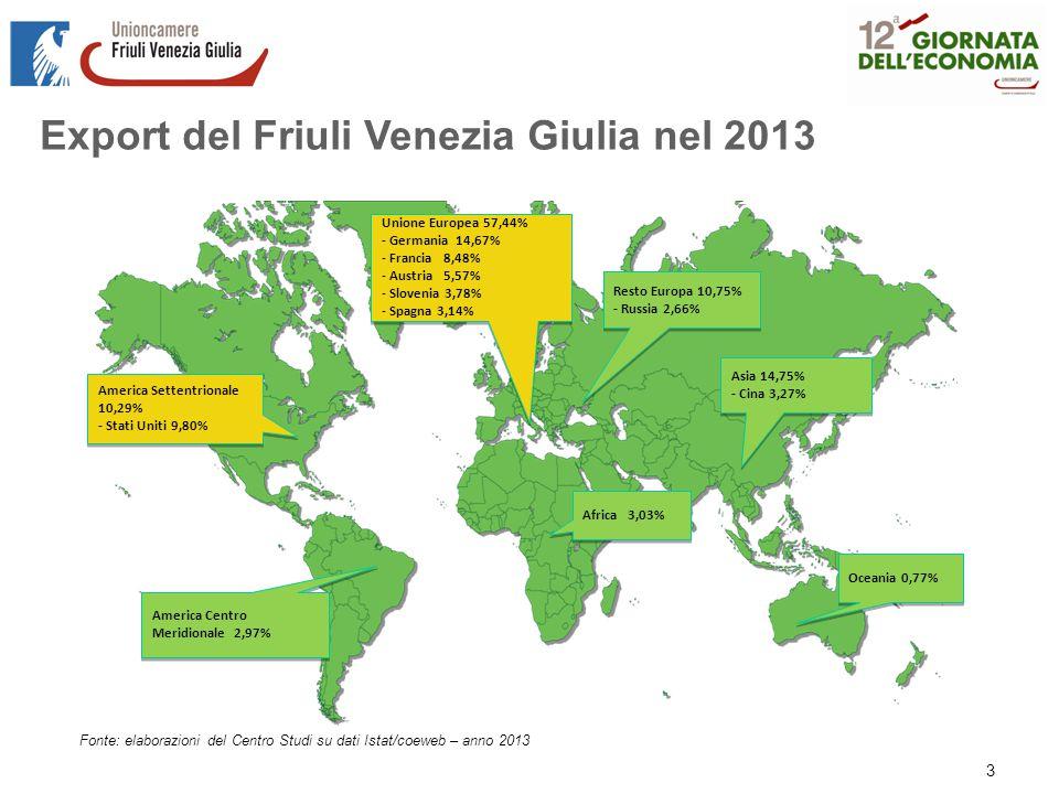 Export del Friuli Venezia Giulia nel 2013 Fonte: elaborazioni del Centro Studi su dati Istat/coeweb – anno 2013 America Settentrionale 10,29% - Stati Uniti 9,80% America Settentrionale 10,29% - Stati Uniti 9,80% Unione Europea 57,44% - Germania 14,67% - Francia 8,48% - Austria 5,57% - Slovenia 3,78% - Spagna 3,14% Unione Europea 57,44% - Germania 14,67% - Francia 8,48% - Austria 5,57% - Slovenia 3,78% - Spagna 3,14% America Centro Meridionale 2,97% Resto Europa 10,75% - Russia 2,66% Resto Europa 10,75% - Russia 2,66% Africa 3,03% Asia 14,75% - Cina 3,27% Asia 14,75% - Cina 3,27% Oceania 0,77% 3