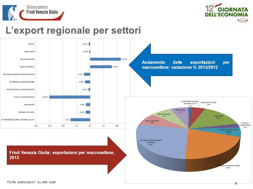 L'export regionale per settori Fonte: elaborazioni su dati Istat 4 Andamento delle esportazioni per macrosettore: variazione % 2013/2012 Friuli Venezia Giulia: esportazioni per macrosettore, 2013