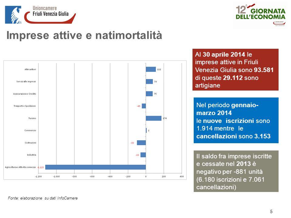 Imprese attive e natimortalità Fonte: elaborazione su dati InfoCamere Al 30 aprile 2014 le imprese attive in Friuli Venezia Giulia sono 93.581 di queste 29.112 sono artigiane Nel periodo gennaio- marzo 2014 le nuove iscrizioni sono 1.914 mentre le cancellazioni sono 3.153 Il saldo fra imprese iscritte e cessate nel 2013 è negativo per -881 unità (6.180 iscrizioni e 7.061 cancellazioni) 5