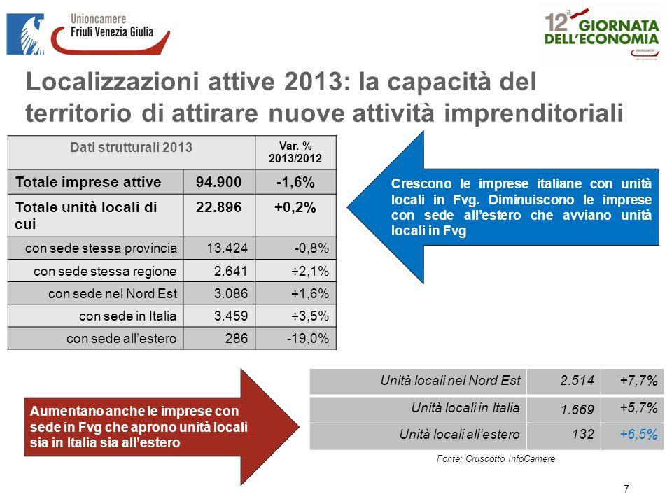 Localizzazioni attive 2013: la capacità del territorio di attirare nuove attività imprenditoriali Fonte: Cruscotto InfoCamere Dati strutturali 2013 Var.