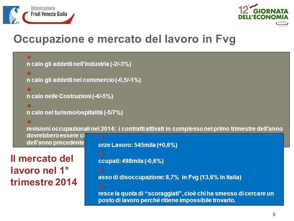 Occupazione e mercato del lavoro in Fvg Fonte: elaborazione su dati Istat e InfoCamere Il mercato del lavoro nel 1° trimestre 2014 L'occupazione nelle imprese, anno 2013 (var.