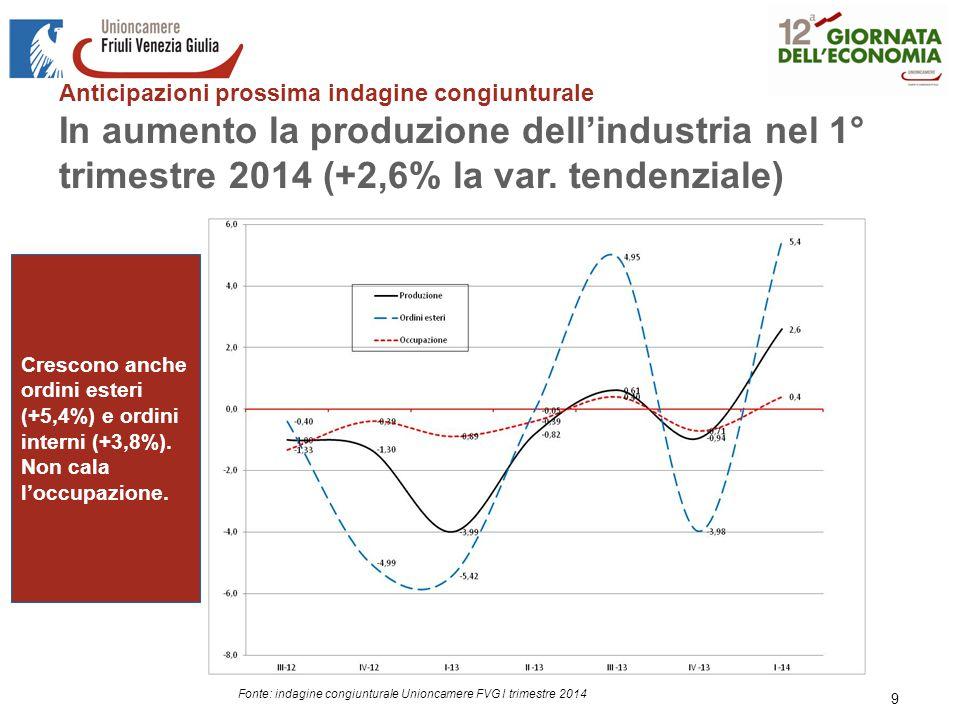 Anticipazioni prossima indagine congiunturale In aumento la produzione dell'industria nel 1° trimestre 2014 (+2,6% la var.