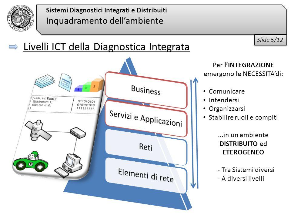 Livelli ICT della Diagnostica Integrata Sistemi Diagnostici Integrati e Distribuiti Inquadramento dell'ambiente Per l'INTEGRAZIONE emergono le NECESSITA'di: Comunicare Intendersi Organizzarsi Stabilire ruoli e compiti...in un ambiente DISTRIBUITO ed ETEROGENEO - Tra Sistemi diversi - A diversi livelli Slide 5/12