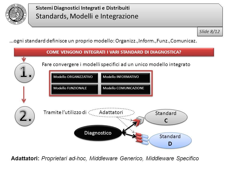 Adattatori Sistemi Diagnostici Integrati e Distribuiti Standards, Modelli e Integrazione...ogni standard definisce un proprio modello: Organizz.,Inform.,Funz.,Comunicaz.