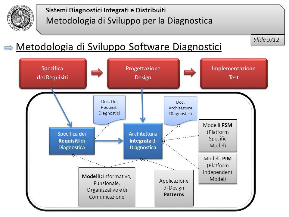 Sistemi Diagnostici Integrati e Distribuiti Metodologia di Sviluppo per la Diagnostica Metodologia di Sviluppo Software Diagnostici Specifica dei Requisiti di Diagnostica Applicazione di Design Patterns Modelli: Informativo, Funzionale, Organizzativo e di Comunicazione Architettura Integrata di Diagnostica Specifica dei Requisiti Specifica dei Requisiti Progettazione Design Progettazione Design Implementazione Test Implementazione Test Modelli PSM (Platform Specific Model) Modelli PIM (Platform Independent Model) Doc.