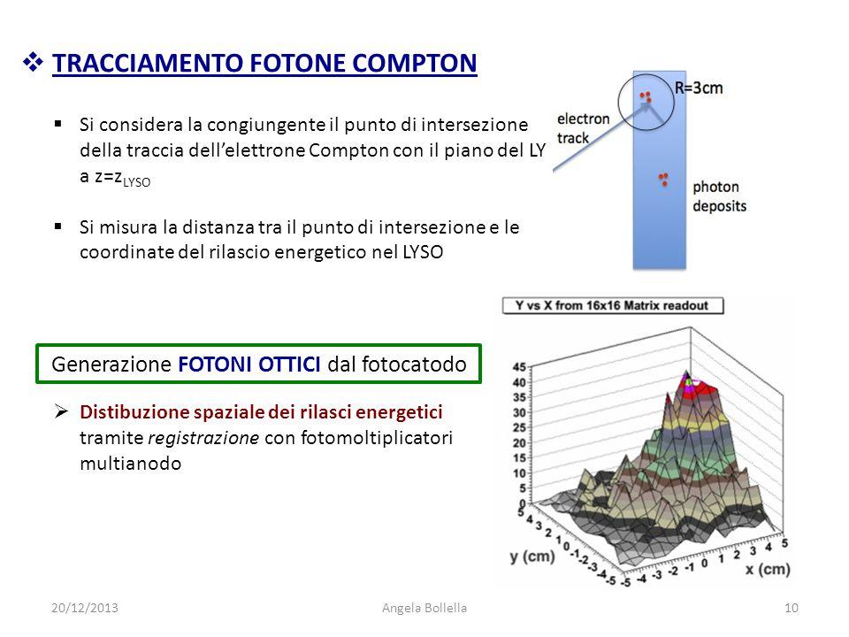  Si considera la congiungente il punto di intersezione della traccia dell'elettrone Compton con il piano del LYSO a z=z LYSO  Si misura la distanza