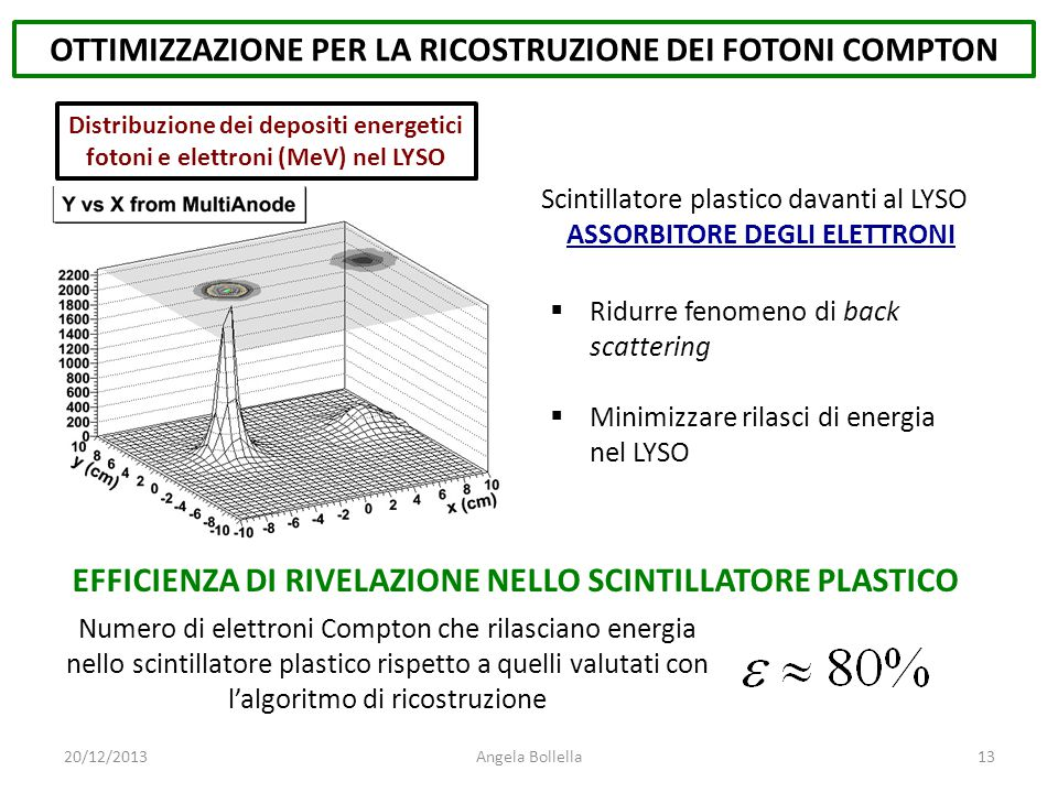 OTTIMIZZAZIONE PER LA RICOSTRUZIONE DEI FOTONI COMPTON Distribuzione dei depositi energetici fotoni e elettroni (MeV) nel LYSO 20/12/2013Angela Bollel