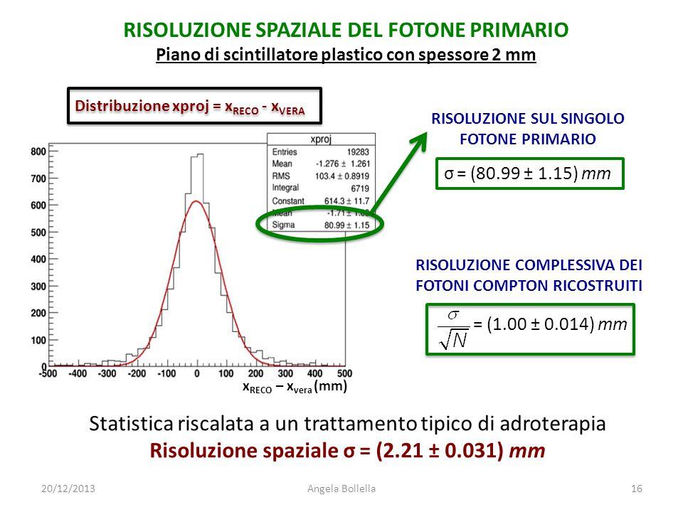 RISOLUZIONE SUL SINGOLO FOTONE PRIMARIO Distribuzione xproj = x RECO - x VERA σ = (80.99 ± 1.15) mm RISOLUZIONE COMPLESSIVA DEI FOTONI COMPTON RICOSTR