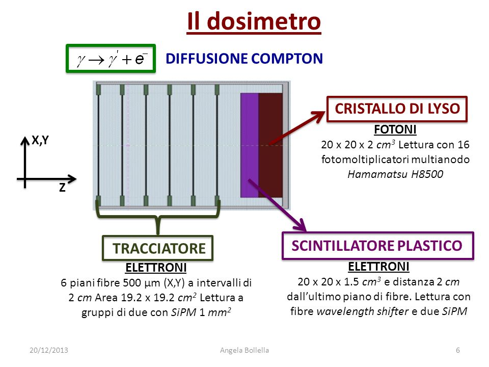 Il dosimetro TRACCIATORE SCINTILLATORE PLASTICO CRISTALLO DI LYSO Z X,Y ELETTRONI 6 piani fibre 500 μm (X,Y) a intervalli di 2 cm Area 19.2 x 19.2 cm