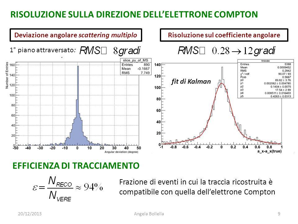 Frazione di eventi in cui la traccia ricostruita è compatibile con quella dell'elettrone Compton EFFICIENZA DI TRACCIAMENTO RISOLUZIONE SULLA DIREZION
