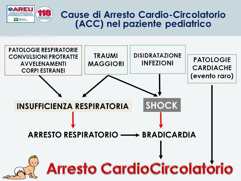 PATOLOGIE RESPIRATORIE CONVULSIONI PROTRATTE AVVELENAMENTI CORPI ESTRANEI INSUFFICIENZA RESPIRATORIA ARRESTO RESPIRATORIO SHOCK BRADICARDIA TRAUMI MAGGIORI Cause di Arresto Cardio-Circolatorio (ACC) nel paziente pediatrico 4 DISIDRATAZIONE INFEZIONI PATOLOGIE CARDIACHE (evento raro)