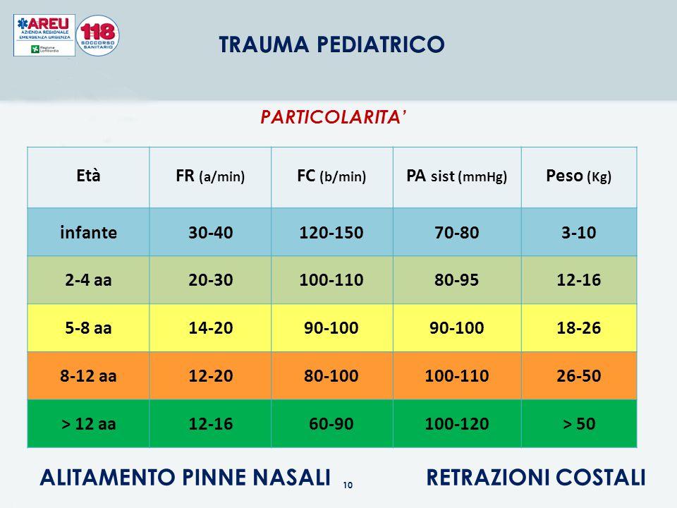 COLLARE CERVICALE DI MISURA IDONEA (SE NON DISPONIBILE IMMOBILIZZARE MANUALMENTE) SE SEDUTO SUL SEGGIOLINO DI SICUREZZA IMMOBILIZZARLO SULLO STESSO PARTICOLARITA' STABILIZZAZIONE della COLONNA CERVICALE Immagine tratte da: ATP – Assistenza al Trauma Preospedaliero Arianna Editrice