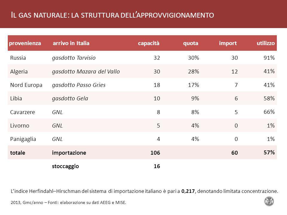 I L GAS NATURALE : LA STRUTTURA DELL ' APPROVVIGIONAMENTO provenienzaarrivo in Italiacapacitàquotaimportutilizzo Russia gasdotto Tarvisio3230%30 91% Algeria gasdotto Mazara del Vallo3028%12 41% Nord Europa gasdotto Passo Gries1817%7 41% Libia gasdotto Gela109%6 58% Cavarzere GNL88%5 66% Livorno GNL54%0 1% Panigaglia GNL44%0 1% totale importazione10660 57% stoccaggio16 2013, Gmc/anno – Fonti: elaborazione su dati AEEG e MiSE.