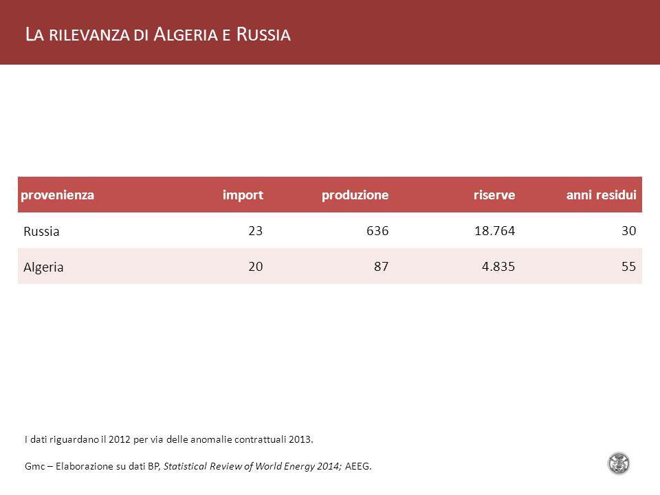 L A RILEVANZA DI A LGERIA E R USSIA provenienzaimportproduzioneriserveanni residui Russia 2363618.76430 Algeria 20874.83555 Gmc – Elaborazione su dati BP, Statistical Review of World Energy 2014; AEEG.