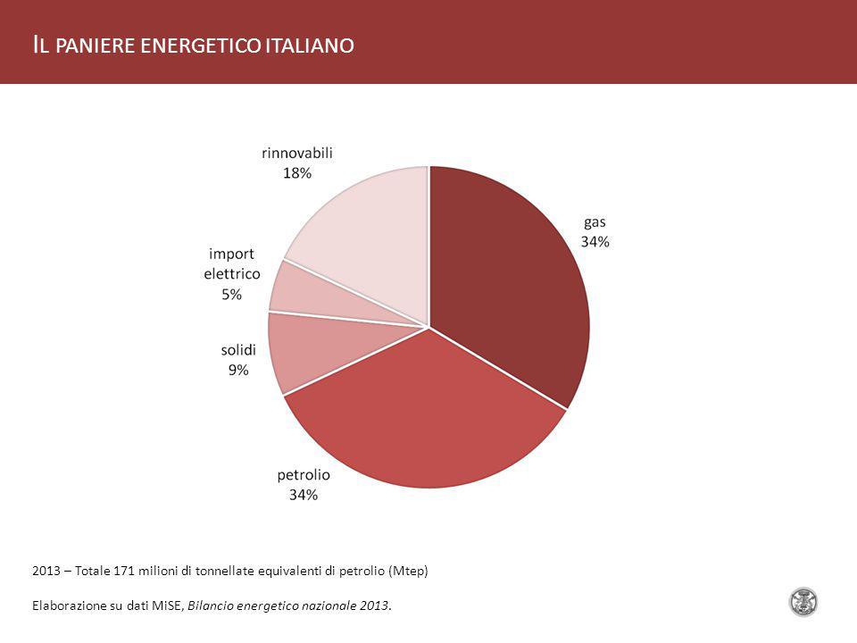 I L PANIERE ENERGETICO ITALIANO Elaborazione su dati MiSE, Bilancio energetico nazionale 2013.