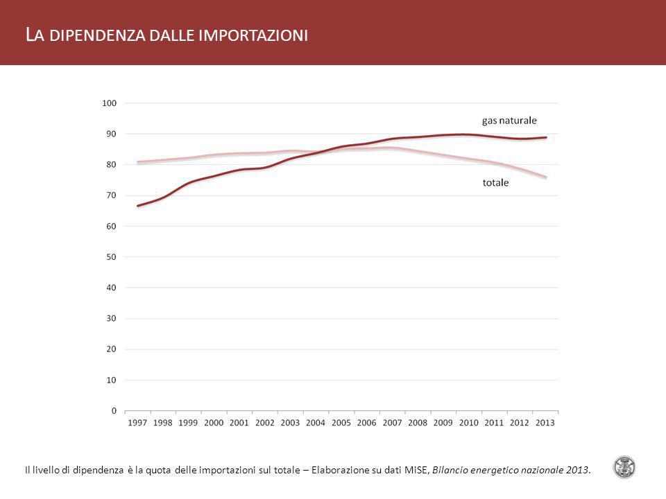 L A DIPENDENZA DALLE IMPORTAZIONI Il livello di dipendenza è la quota delle importazioni sul totale – Elaborazione su dati MiSE, Bilancio energetico nazionale 2013.