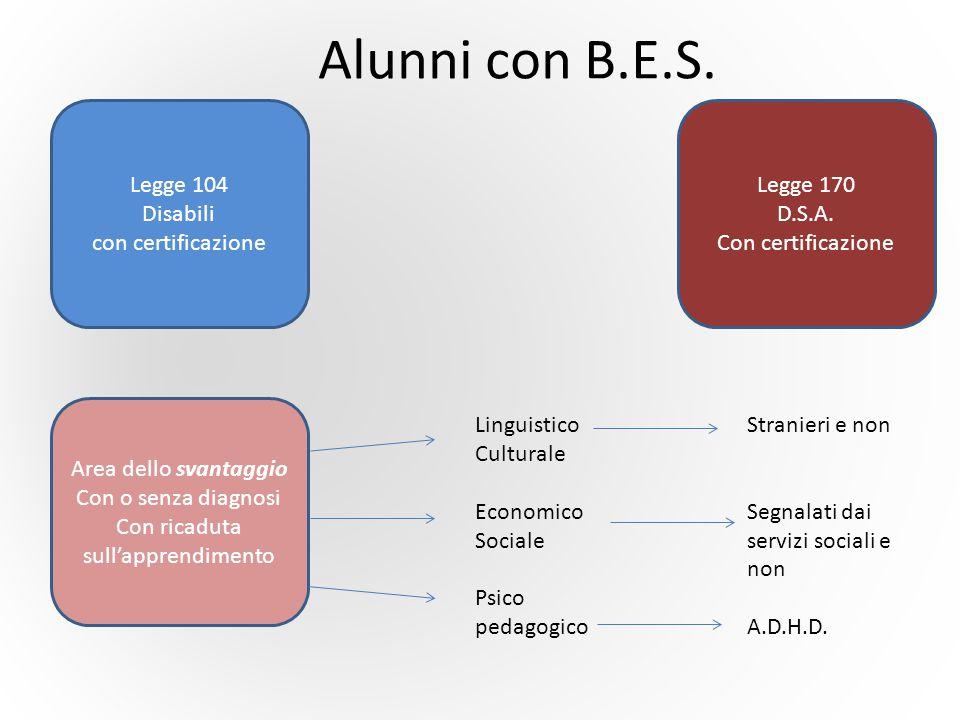 Cosa fare nelle Istituzioni Scolastiche G.L.I.1)Rilevazione B.E.S.