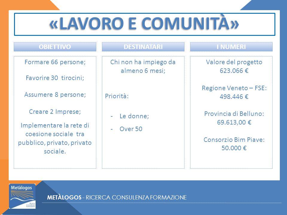 «LAVORO E COMUNITÀ» METÀLOGOS - RICERCA CONSULENZA FORMAZIONE Formare 66 persone; Favorire 30 tirocini; Assumere 8 persone; Creare 2 Imprese; Implementare la rete di coesione sociale tra pubblico, privato, privato sociale.
