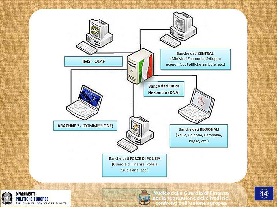 Nucleo della Guardia di Finanza per la repressione delle frodi nei confronti dell'Unione europea 14