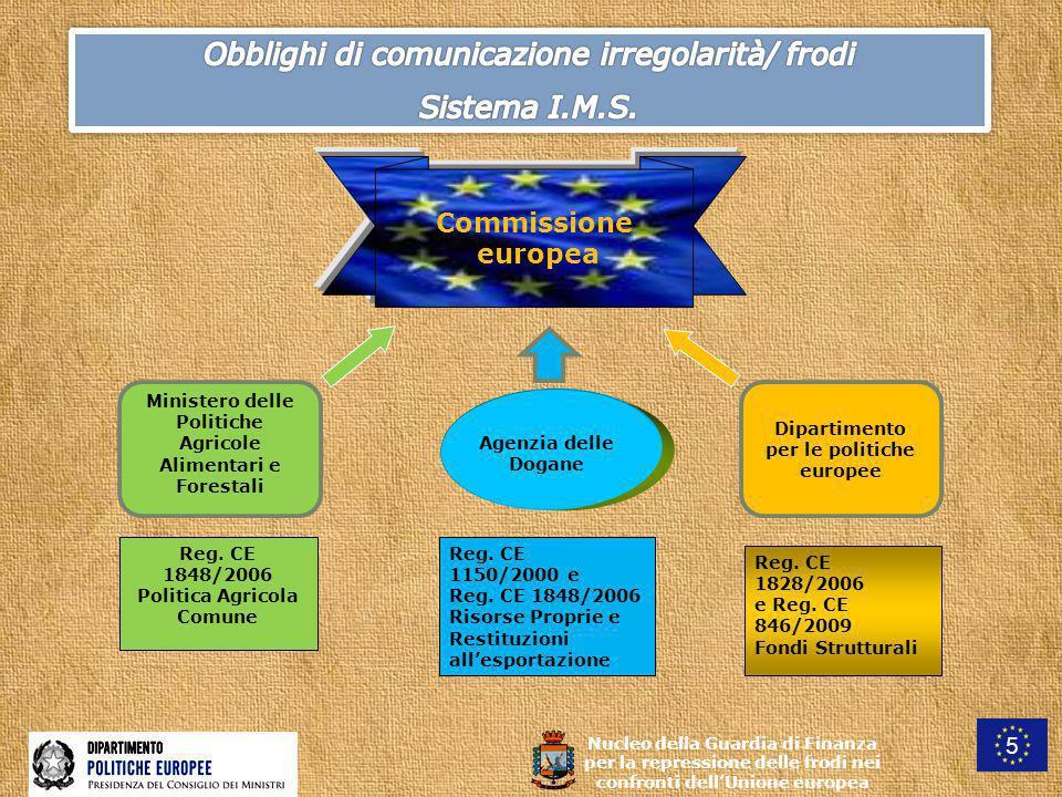 Commissione europea Agenzia delle Dogane Reg.CE 1848/2006 Politica Agricola Comune Reg.