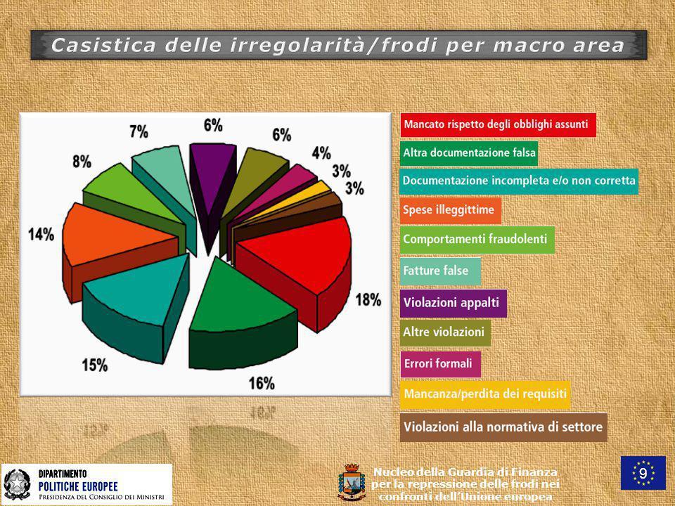 Nucleo della Guardia di Finanza per la repressione delle frodi nei confronti dell'Unione europea 9