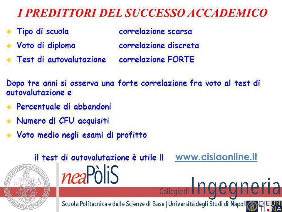 I PREDITTORI DEL SUCCESSO ACCADEMICO  Tipo di scuolacorrelazione scarsa  Voto di diplomacorrelazione discreta  Test di autovalutazionecorrelazione