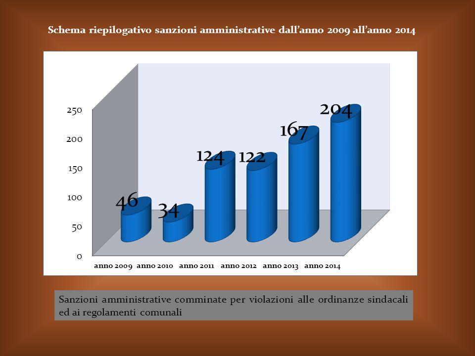 Schema riepilogativo sanzioni amministrative dall'anno 2009 all'anno 2014 Sanzioni amministrative comminate per violazioni alle ordinanze sindacali ed