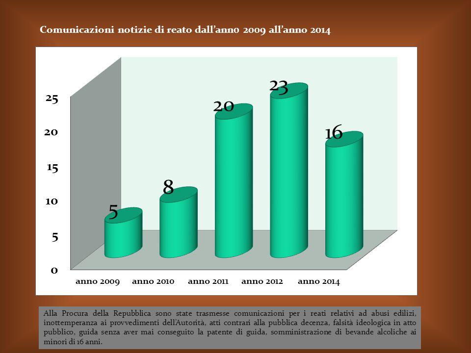 Comunicazioni notizie di reato dall'ann0 2009 all'anno 2014 Alla Procura della Repubblica sono state trasmesse comunicazioni per i reati relativi ad a