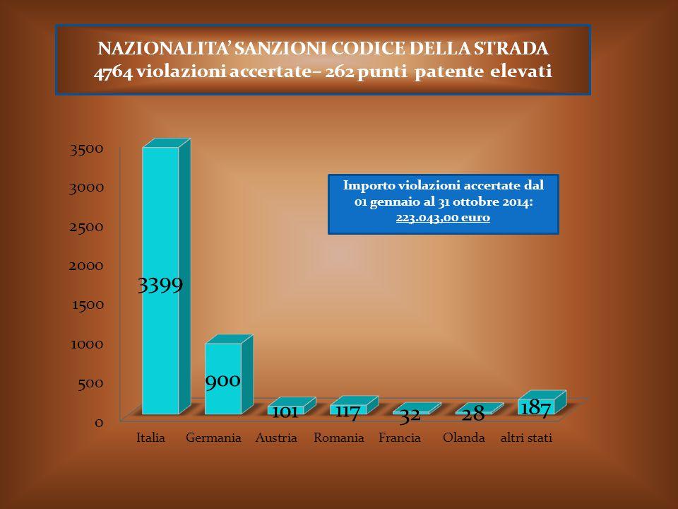 NAZIONALITA' SANZIONI CODICE DELLA STRADA 4764 violazioni accertate– 262 punti patente elevati