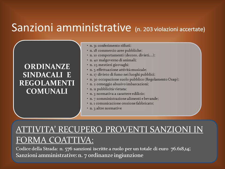Sanzioni amministrative (n. 203 violazioni accertate) n. 31 conferimento rifiuti; n. 18 commercio aree pubbliche; n. 10 comportamenti (decoro, divieti