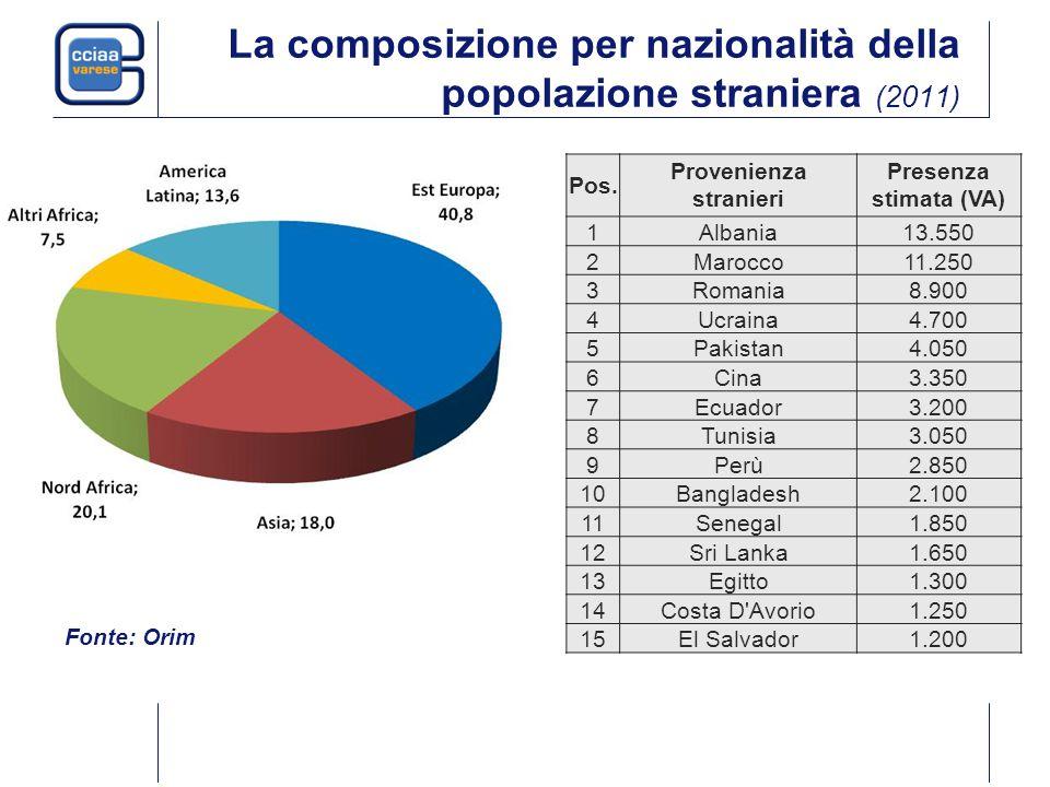 La composizione per nazionalità della popolazione straniera (2011) Pos.