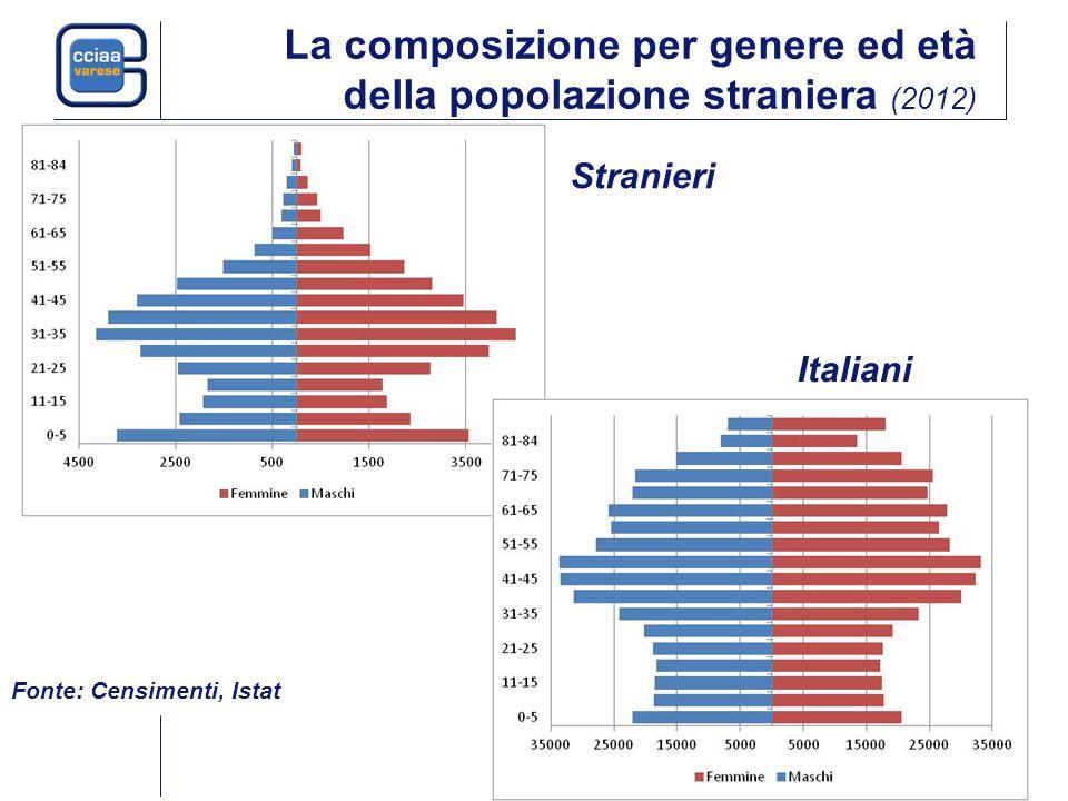 La composizione per genere ed età della popolazione straniera (2012) Fonte: Censimenti, Istat Stranieri Italiani