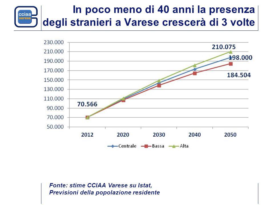 In poco meno di 40 anni la presenza degli stranieri a Varese crescerà di 3 volte Fonte: stime CCIAA Varese su Istat, Previsioni della popolazione residente