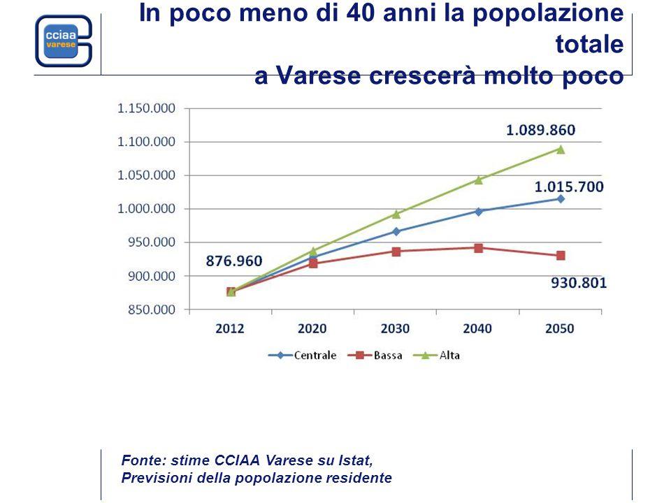 In poco meno di 40 anni la popolazione totale a Varese crescerà molto poco Fonte: stime CCIAA Varese su Istat, Previsioni della popolazione residente