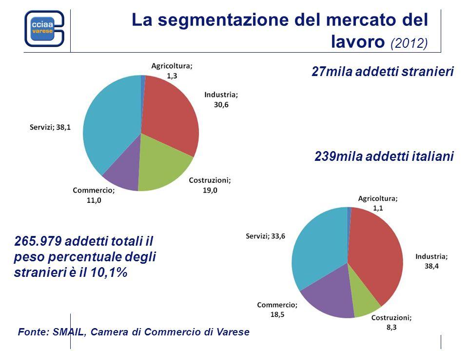 La segmentazione del mercato del lavoro (2012) 27mila addetti stranieri 239mila addetti italiani 265.979 addetti totali il peso percentuale degli stranieri è il 10,1% Fonte: SMAIL, Camera di Commercio di Varese