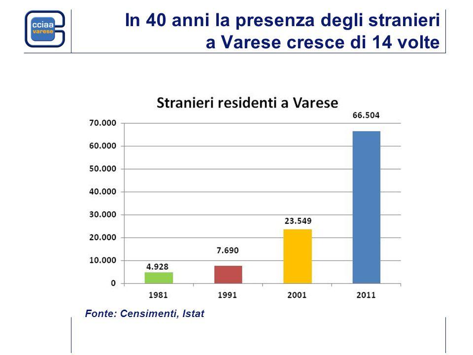 In 40 anni la presenza degli stranieri a Varese cresce di 14 volte Fonte: Censimenti, Istat
