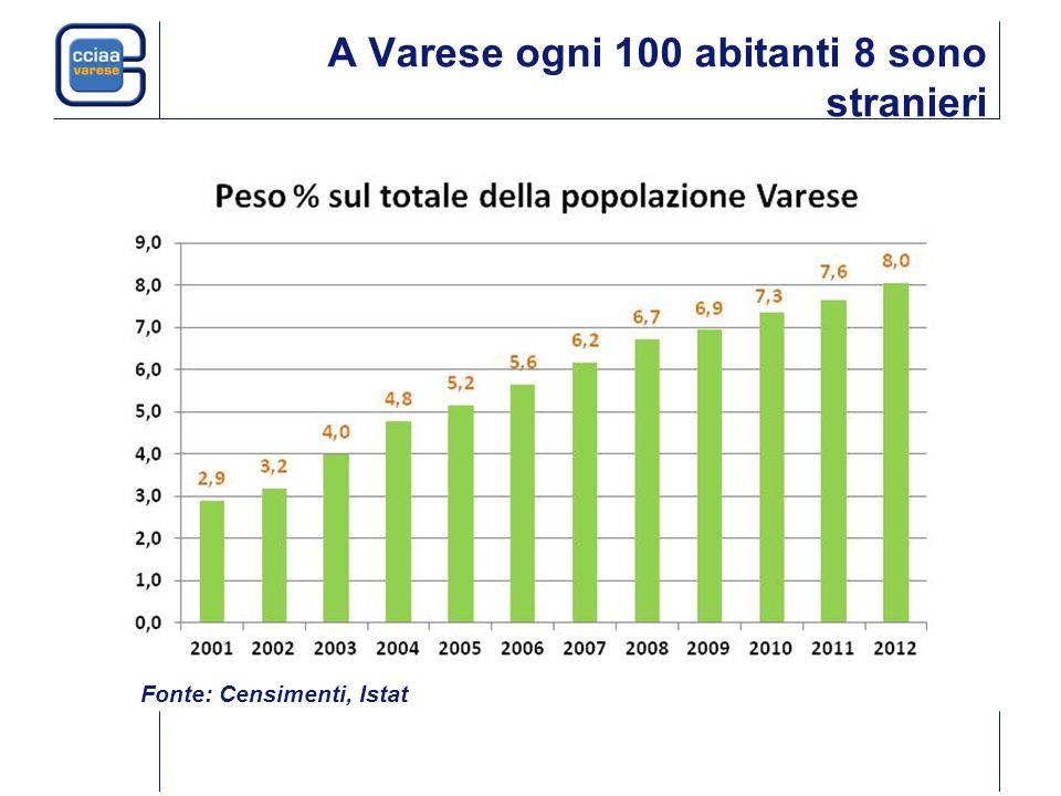 A Varese ogni 100 abitanti 8 sono stranieri Fonte: Censimenti, Istat