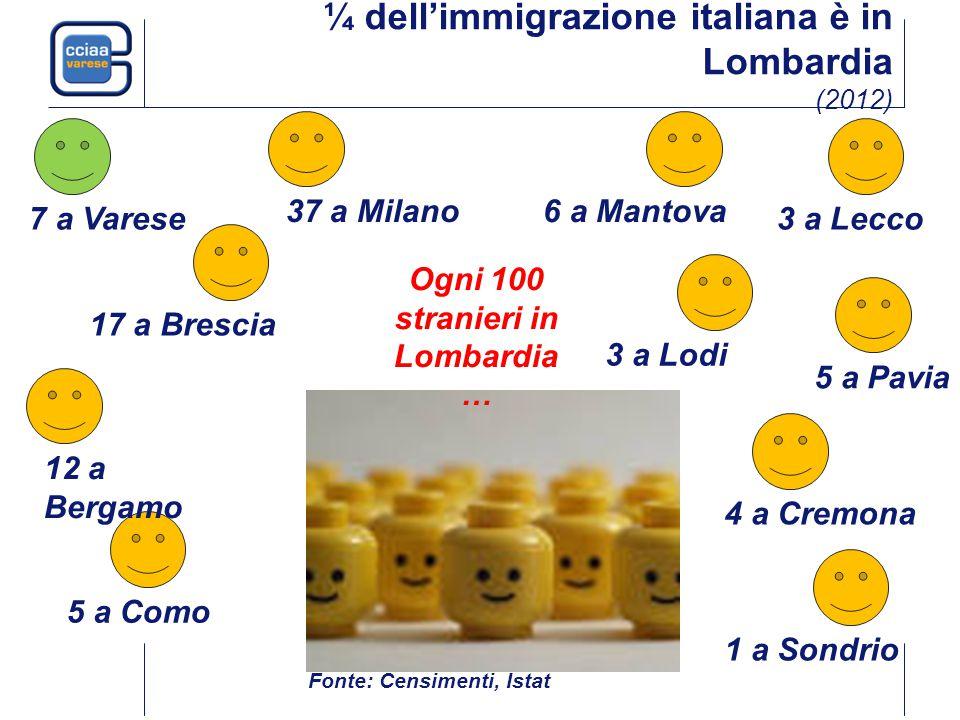 ¼ dell'immigrazione italiana è in Lombardia (2012) Fonte: Censimenti, Istat 37 a Milano 5 a Como 12 a Bergamo 17 a Brescia 5 a Pavia 1 a Sondrio 4 a Cremona 7 a Varese 3 a Lodi 3 a Lecco 6 a Mantova Ogni 100 stranieri in Lombardia …