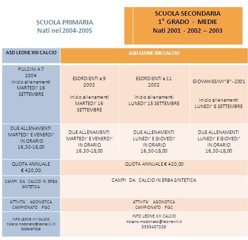 SCUOLA SECONDARIA DI PRIMO GRADO ( MEDIE ) NATI 2002, 2001 e 2000 ASD LEONE XIII CALCIO PULCINI A 7 2004 Inizio allenamenti MARTEDI' 16 SETTEMBRE ESOR