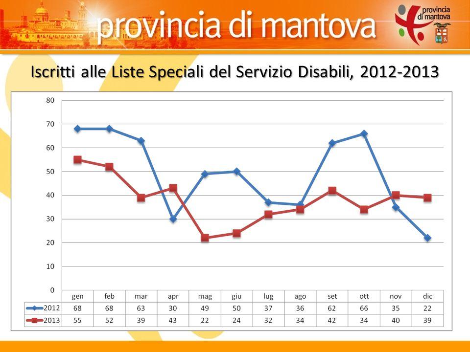Iscritti alle Liste Speciali del Servizio Disabili, 2012-2013