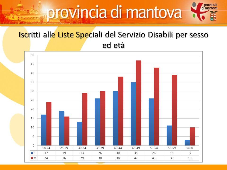 Iscritti alle Liste Speciali del Servizio Disabili per sesso ed età